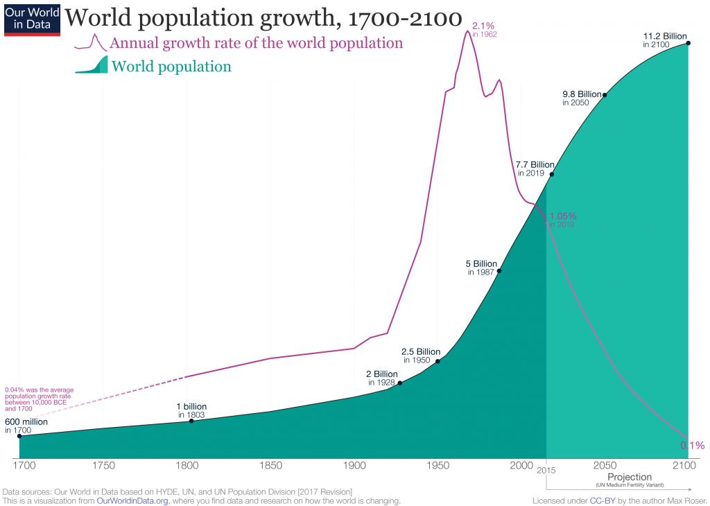 A folyamatosan nővő népesség biztosítja az állandó részvény piaci növekedést.