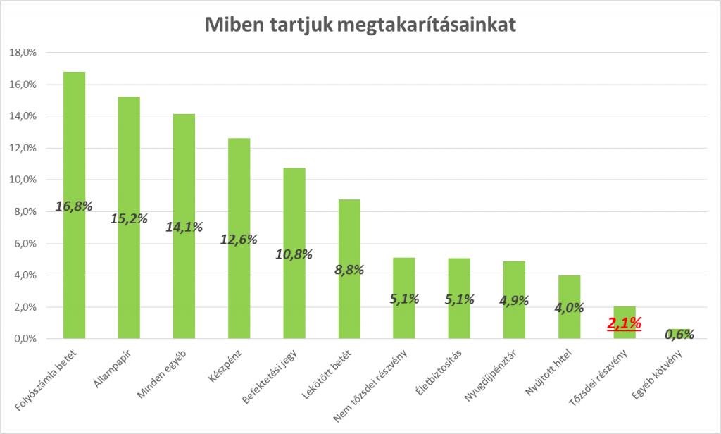 Magyarok részvények aránya a megtakarításban