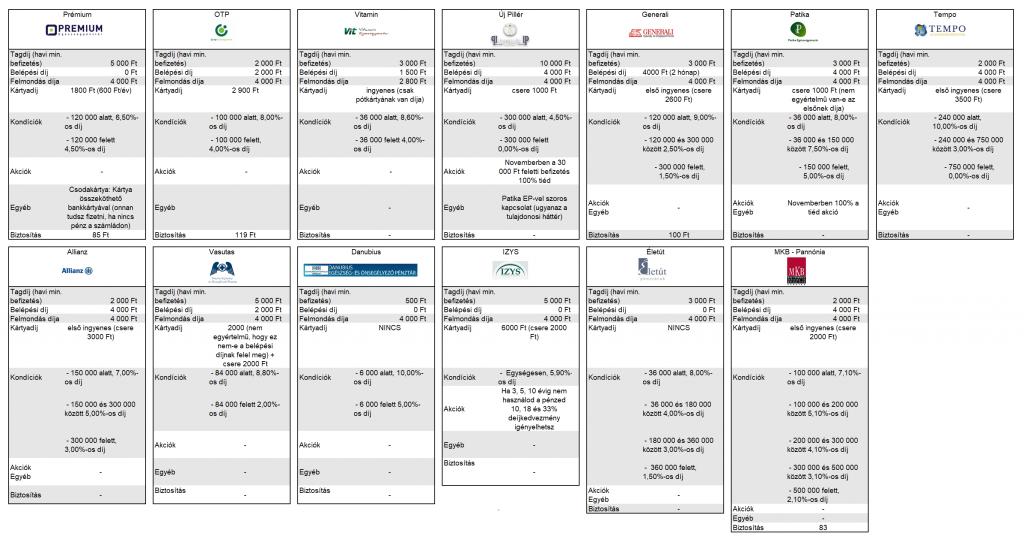 Egészségpénztár 2019 részletes adatok