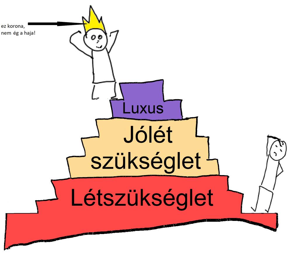 Költségek kategorizálása - megmászni a piramist
