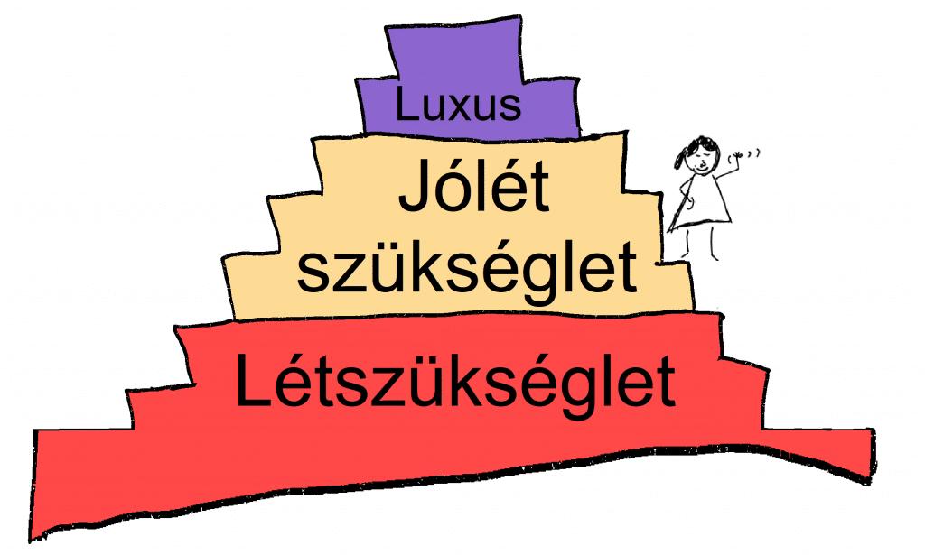 Költségek kategorizálása - középen az olvasókkal